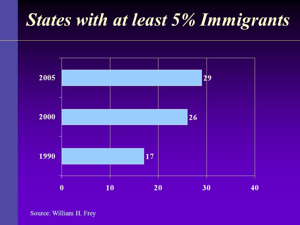 States with at least 5% Immigrants
