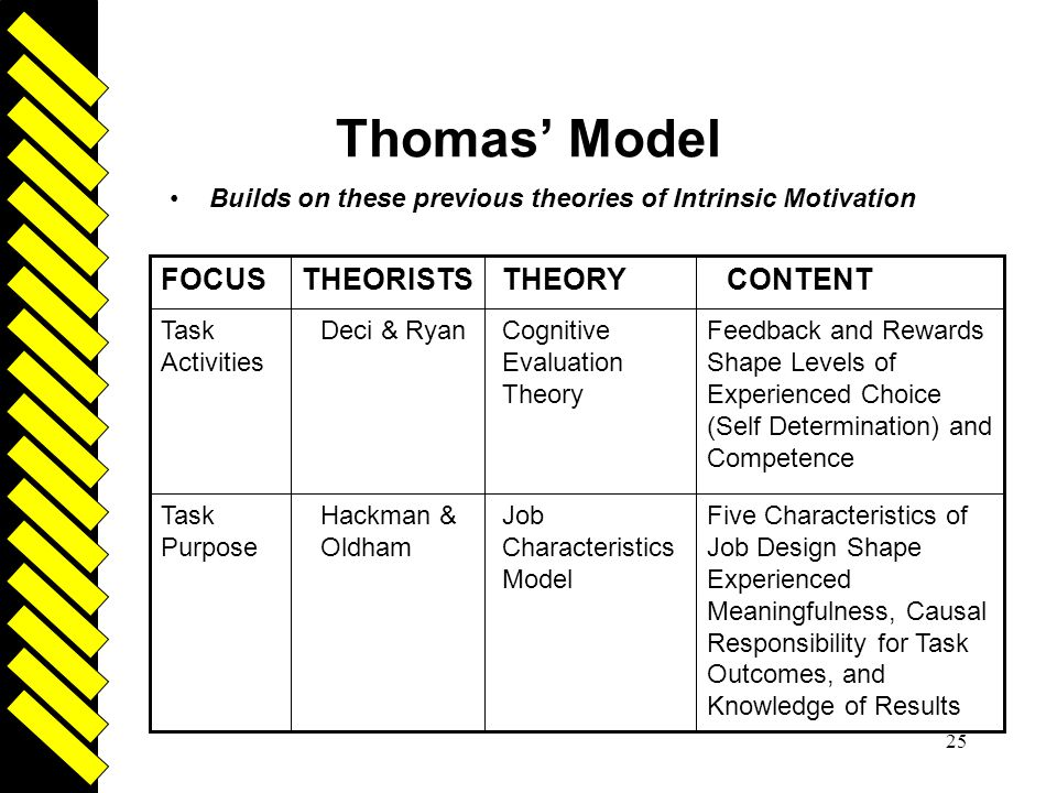 Thomas' Model CONTENT THEORY THEORISTS FOCUS Driven