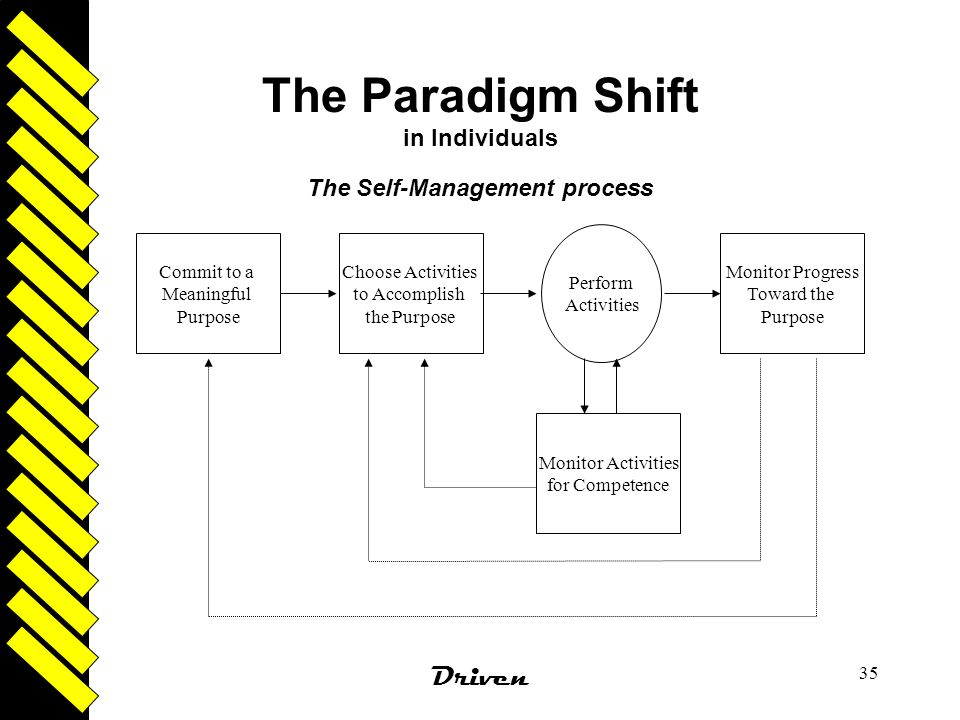 The Paradigm Shift in Individuals
