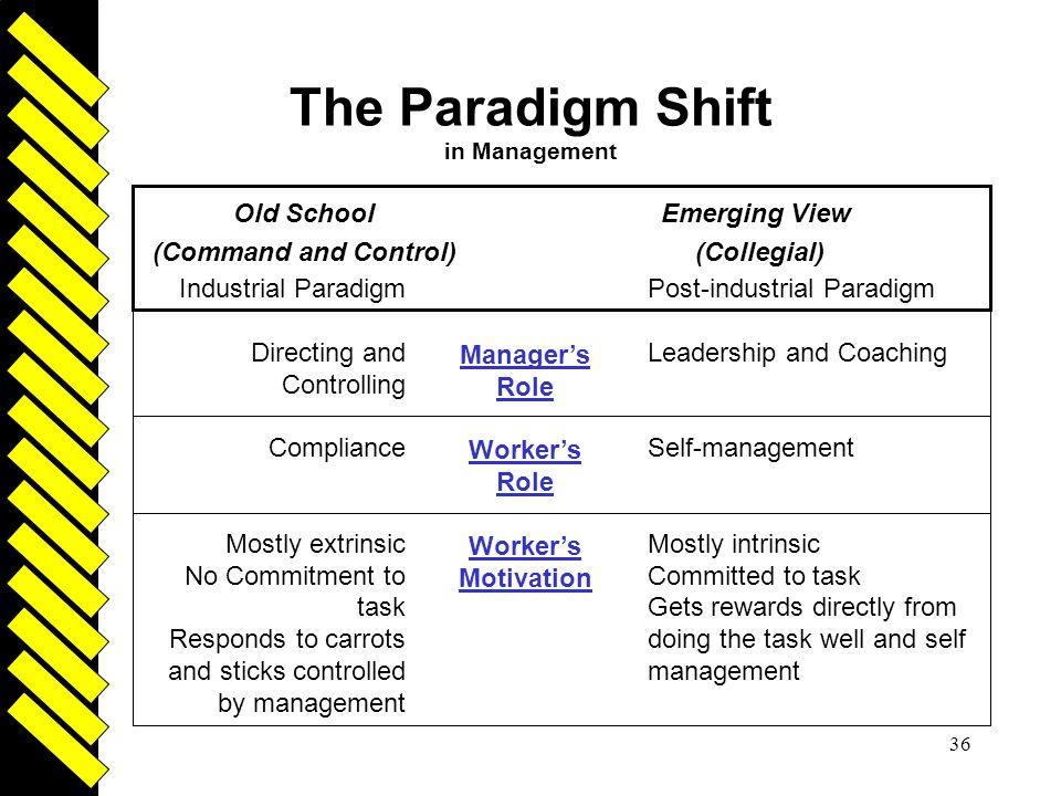 The Paradigm Shift in Management