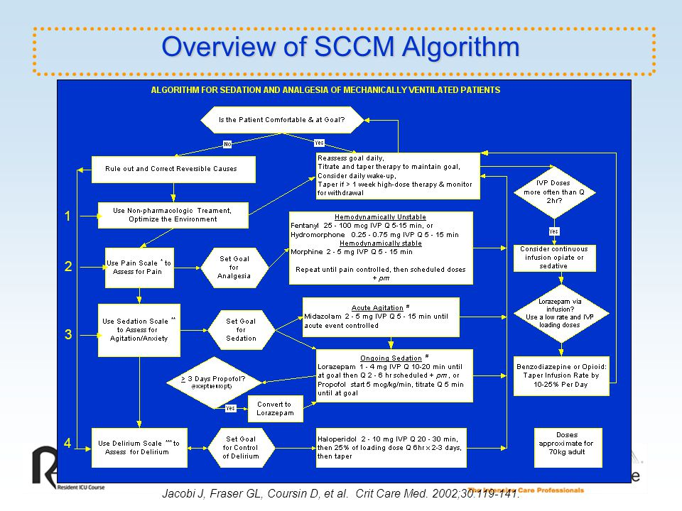 Overview of SCCM Algorithm