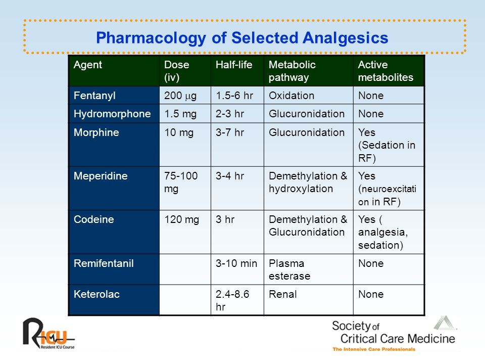 Pharmacology of Selected Analgesics
