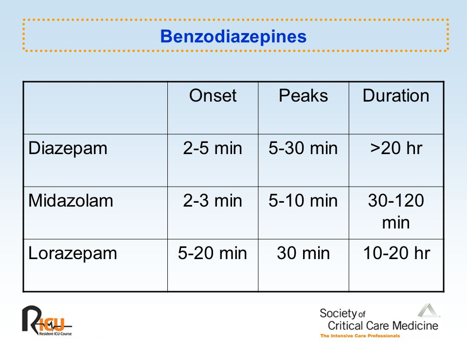 Benzodiazepines Onset. Peaks. Duration. Diazepam. 2-5 min. 5-30 min. >20 hr. Midazolam. 2-3 min.