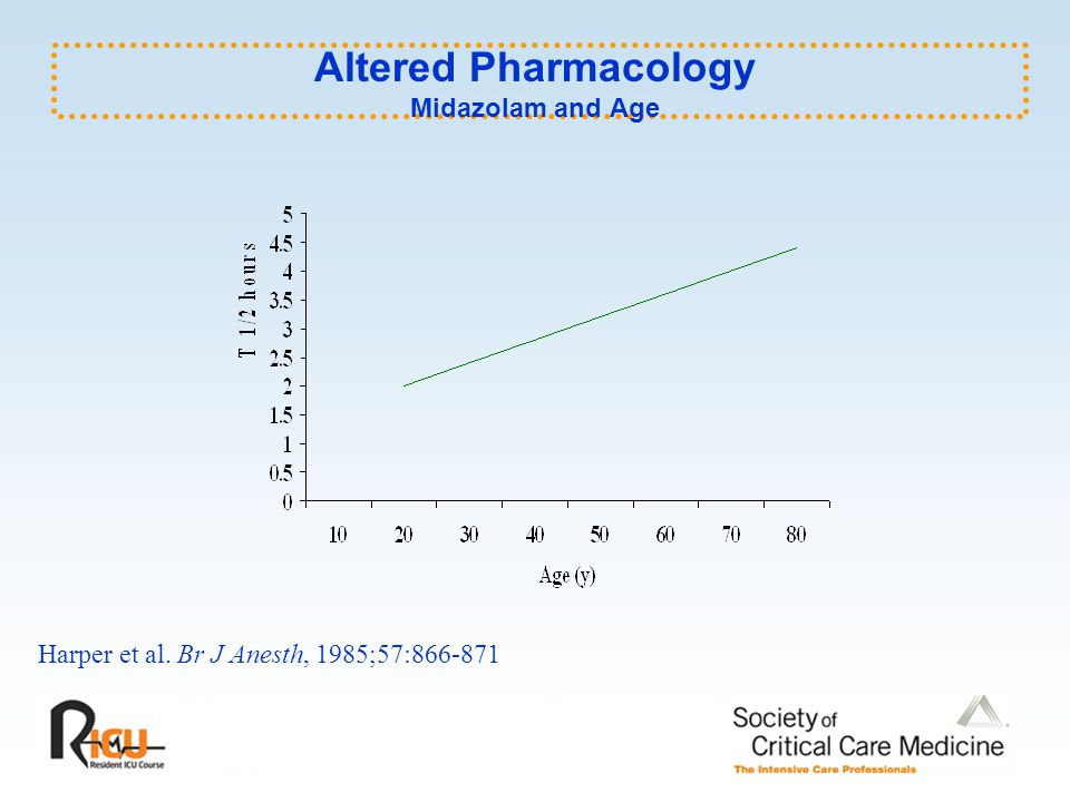 Altered Pharmacology Midazolam and Age