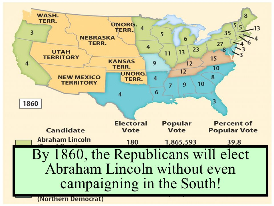 By 1860, the Republicans will elect Abraham Lincoln without even campaigning in the South!