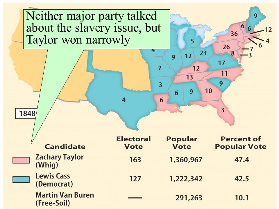 Neither major party talked about the slavery issue, but Taylor won narrowly