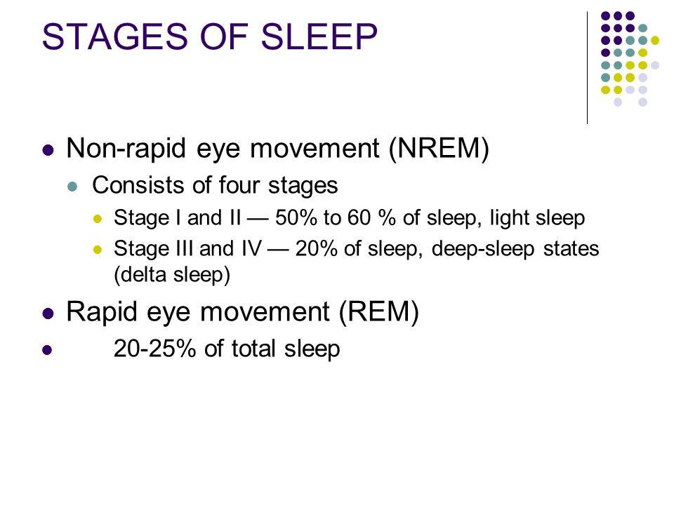 STAGES OF SLEEP Non-rapid eye movement (NREM) Rapid eye movement (REM)