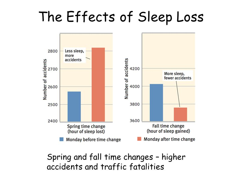 The Effects of Sleep Loss