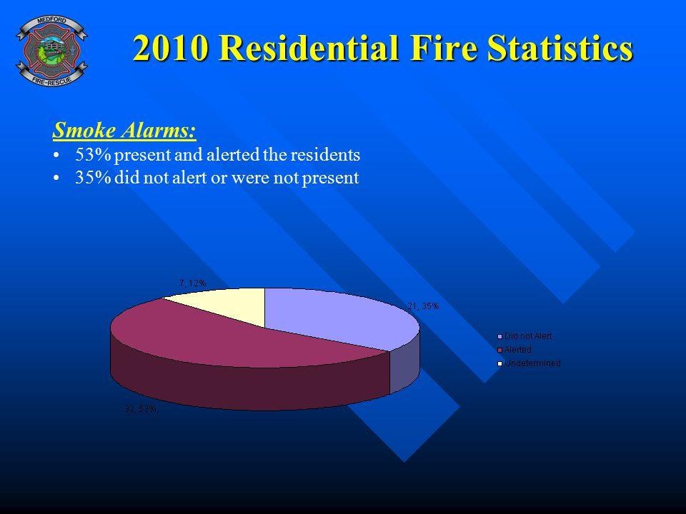 2010 Residential Fire Statistics