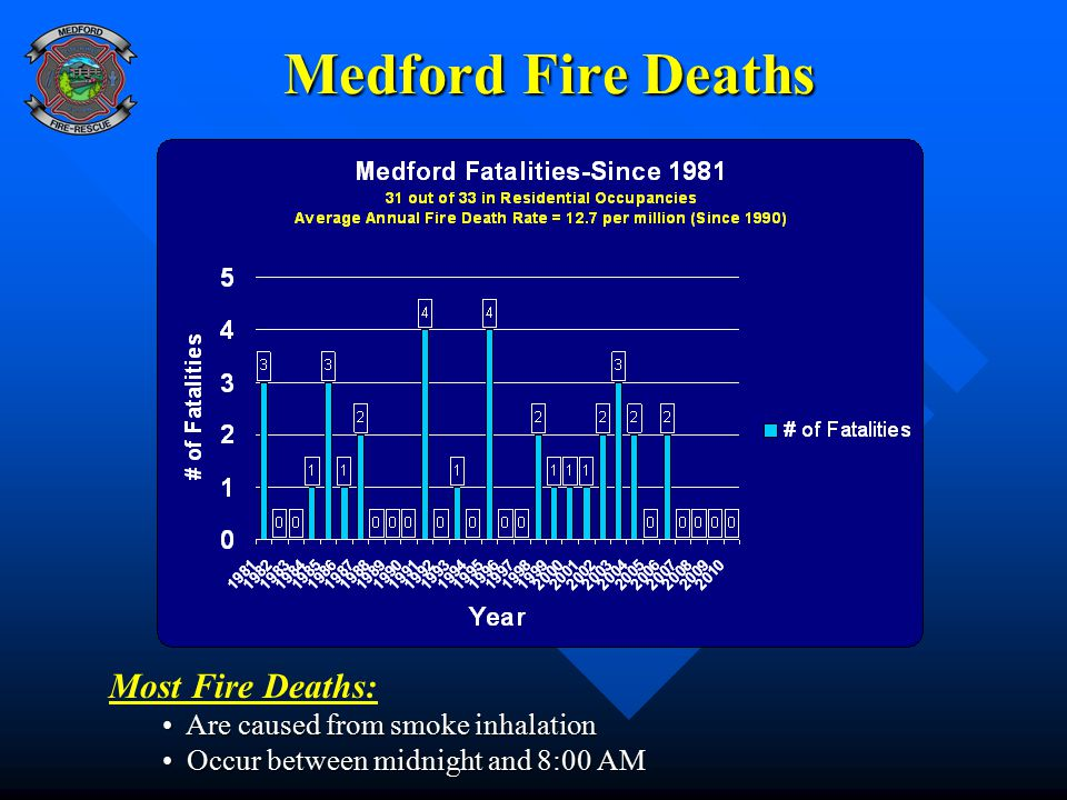 Medford Fire Deaths Most Fire Deaths: Are caused from smoke inhalation