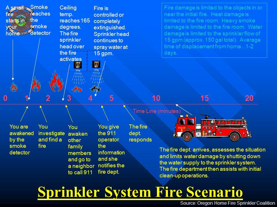 Sprinkler System Fire Scenario