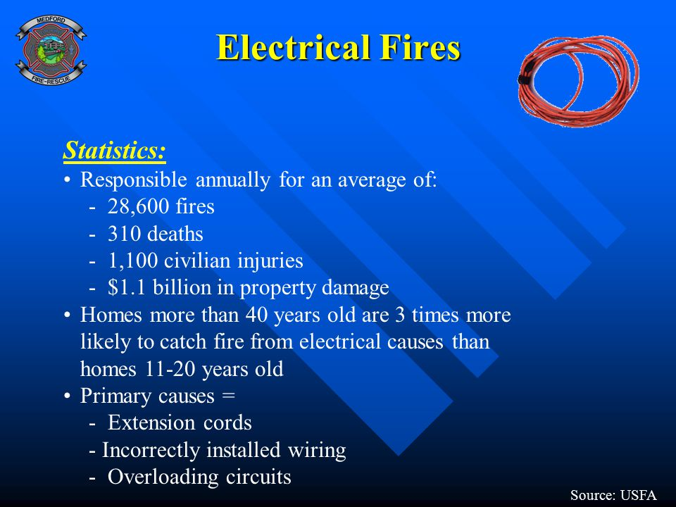 Electrical Fires Statistics: Responsible annually for an average of: