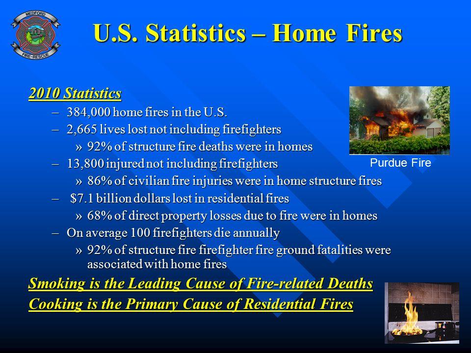 U.S. Statistics – Home Fires