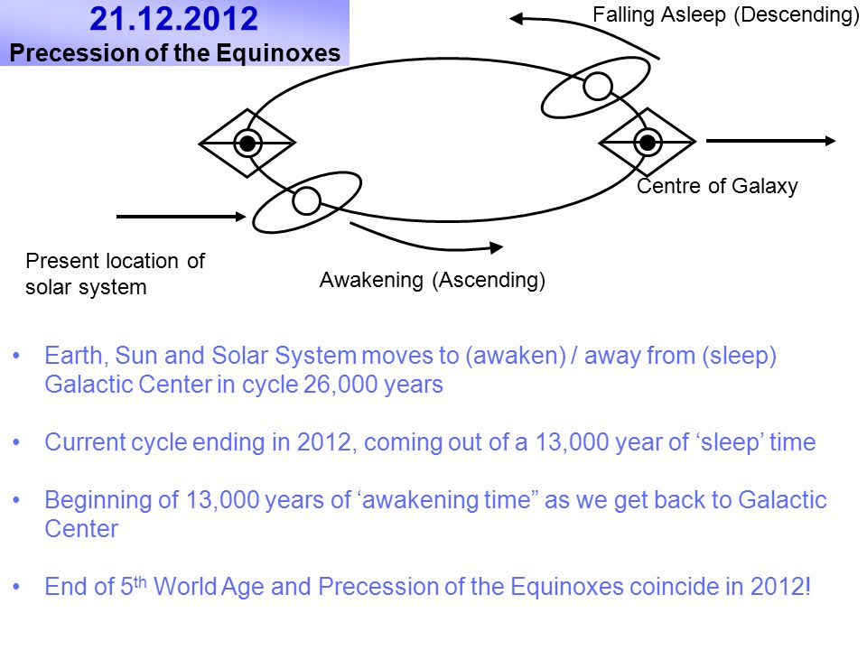 21.12.2012 Precession of the Equinoxes