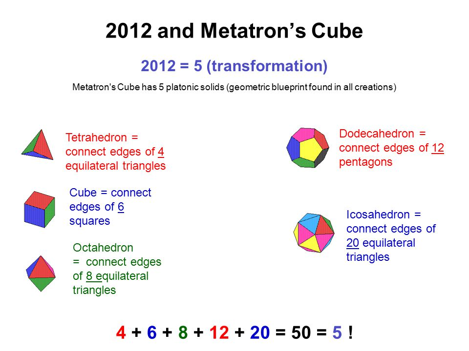 2012 and Metatron's Cube 4 + 6 + 8 + 12 + 20 = 50 = 5 !