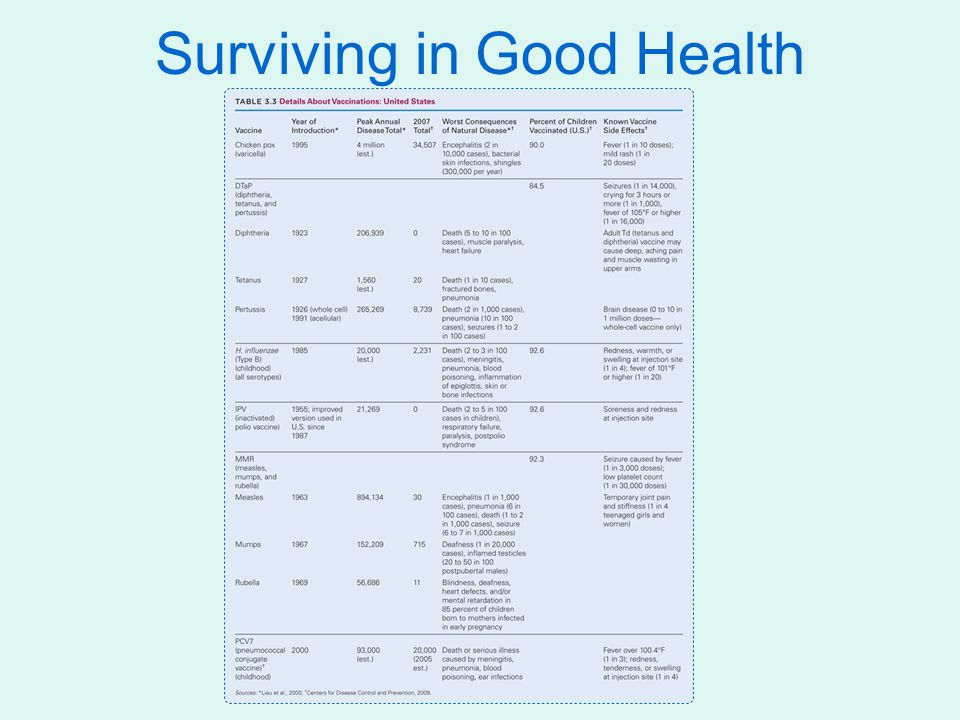 Surviving in Good Health