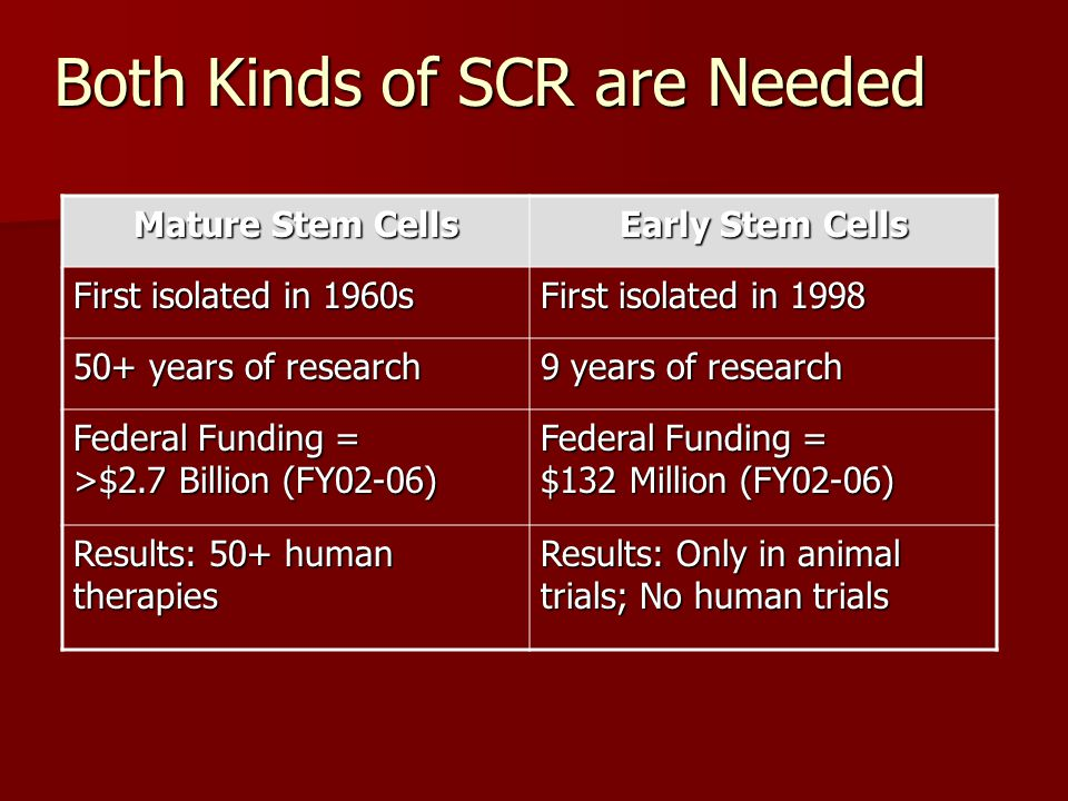 Both Kinds of SCR are Needed
