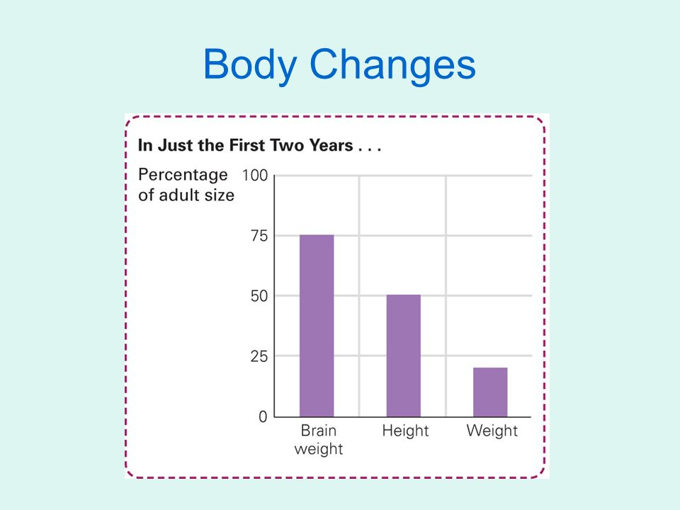 Body Changes