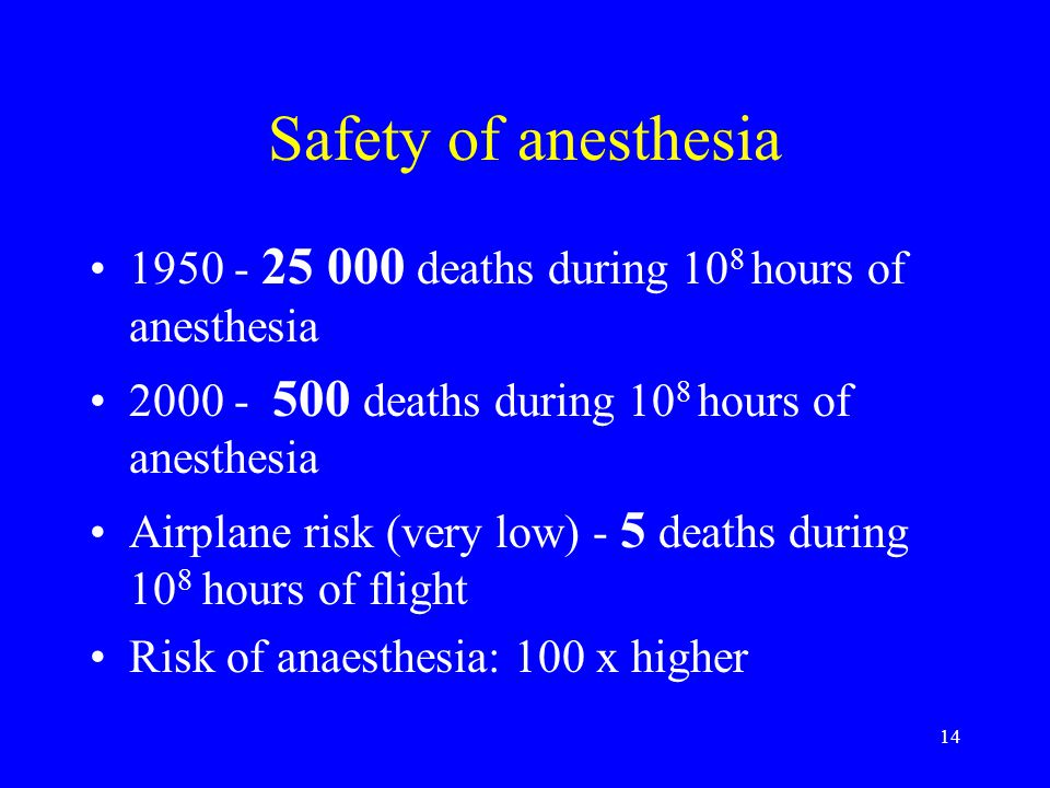 Safety of anesthesia 1950 - 25 000 deaths during 108 hours of anesthesia. 2000 - 500 deaths during 108 hours of anesthesia.