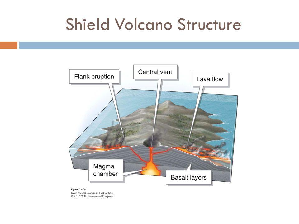 Shield Volcano Structure