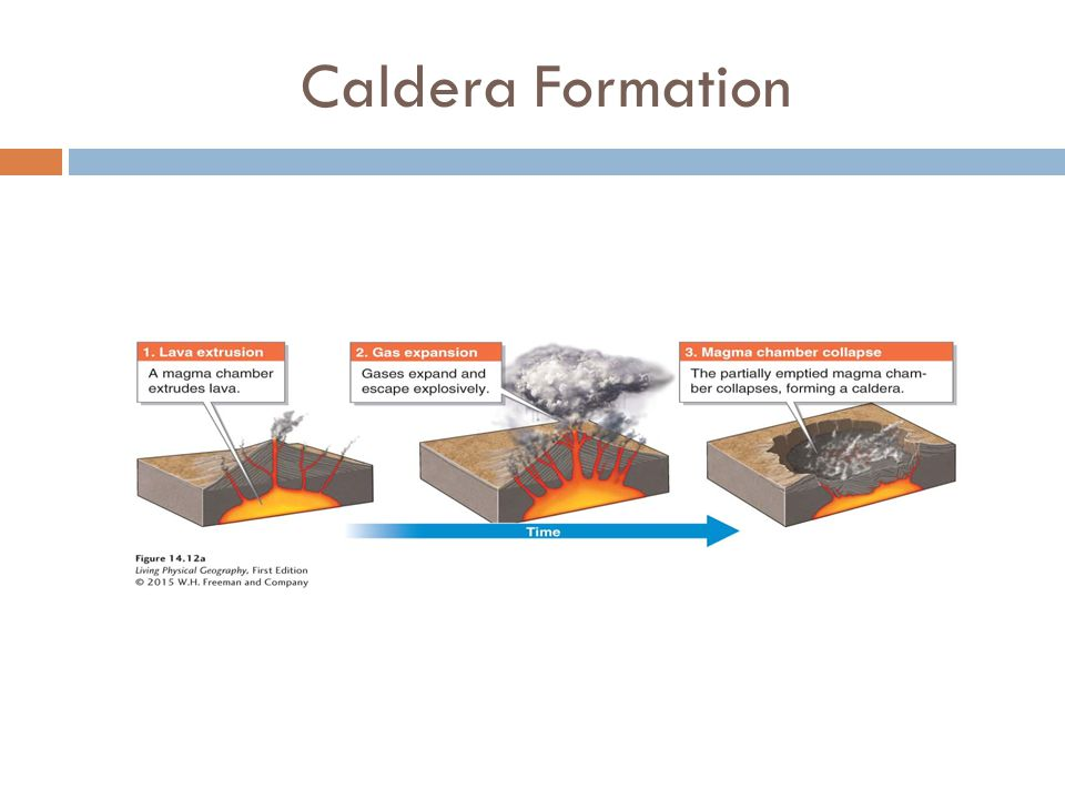 Caldera Formation A caldera forms as a magma chamber empties and collapses.