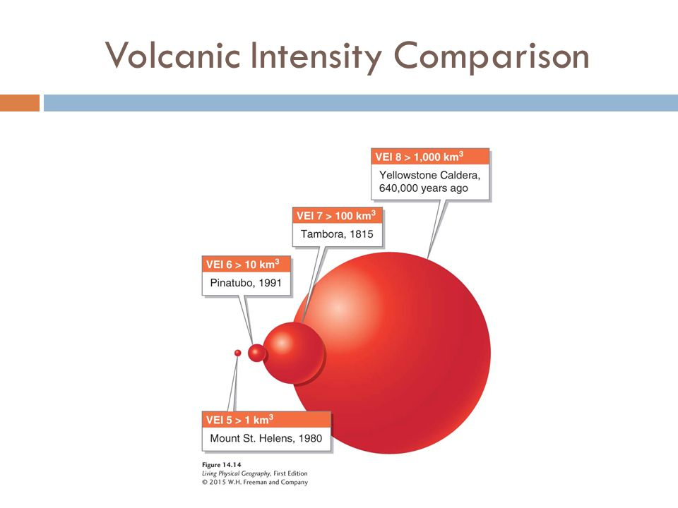 Volcanic Intensity Comparison