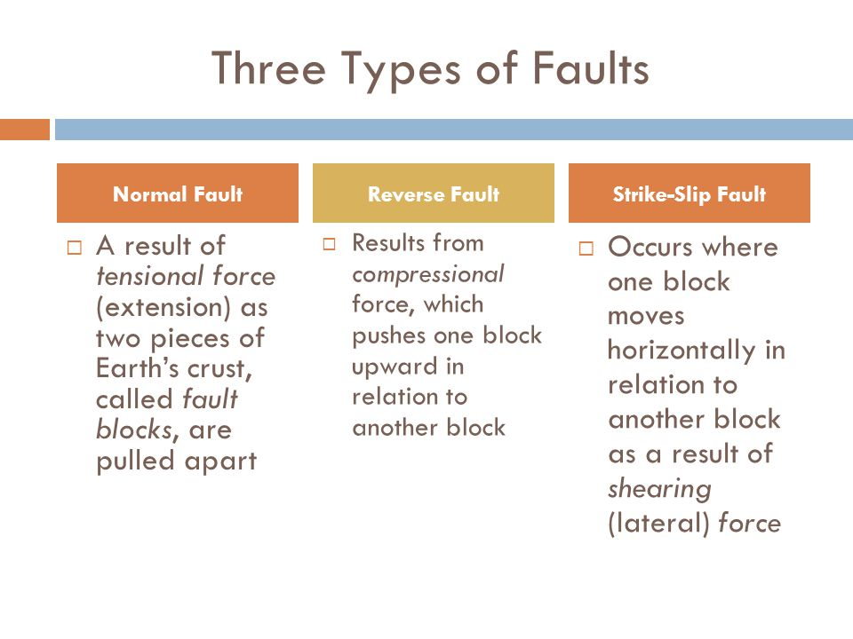Three Types of Faults Normal Fault. Reverse Fault. Strike-Slip Fault.