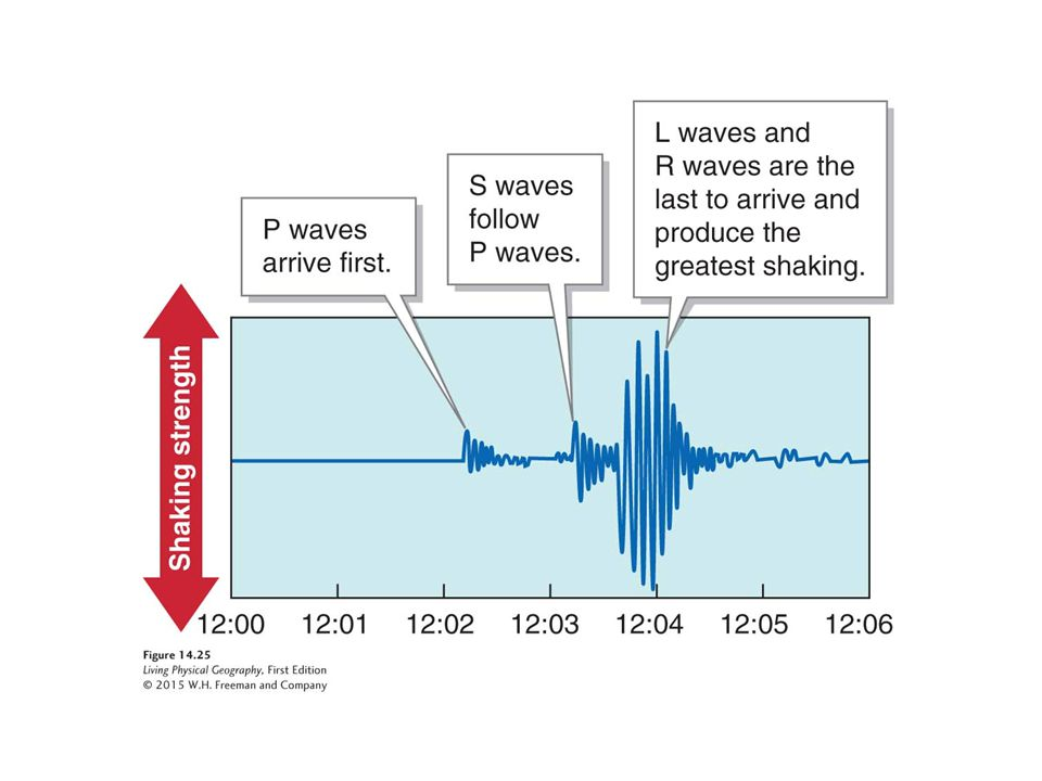 Seismogram. This seismogram shows a typical sequence of seismic waves over 1-minute increments.