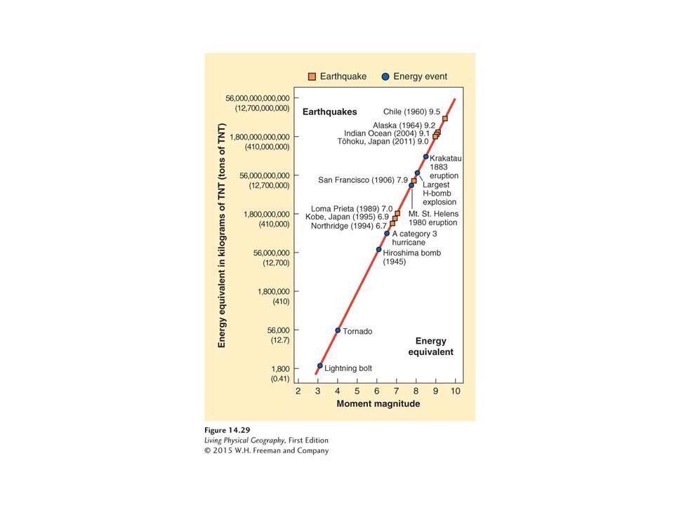 Energy equivalent of earthquake magnitude