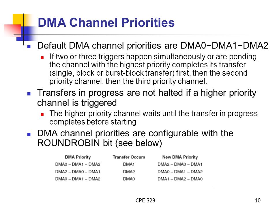 DMA Channel Priorities