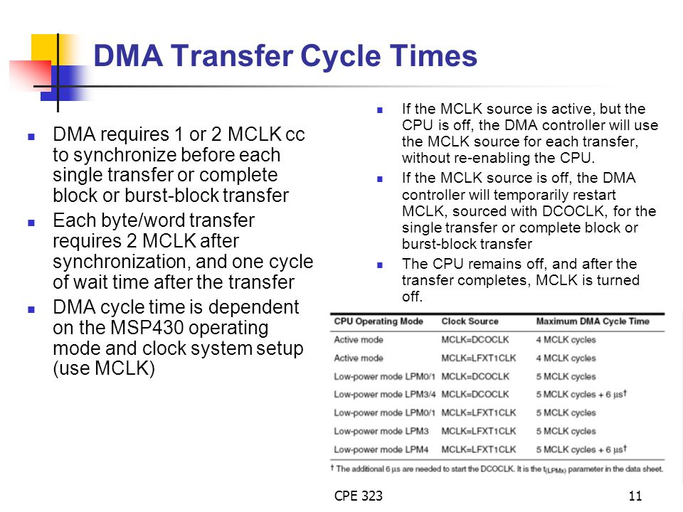 DMA Transfer Cycle Times