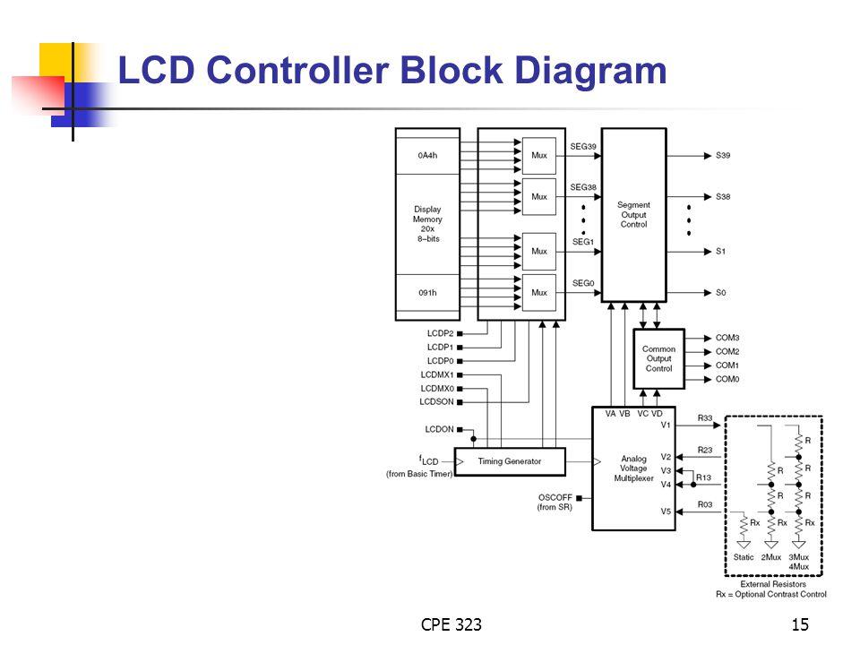 LCD Controller Block Diagram