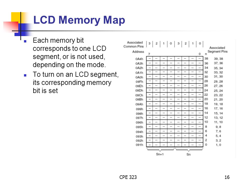LCD Memory Map Each memory bit corresponds to one LCD segment, or is not used, depending on the mode.