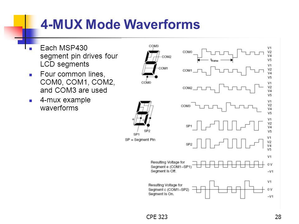4-MUX Mode Waverforms Each MSP430 segment pin drives four LCD segments