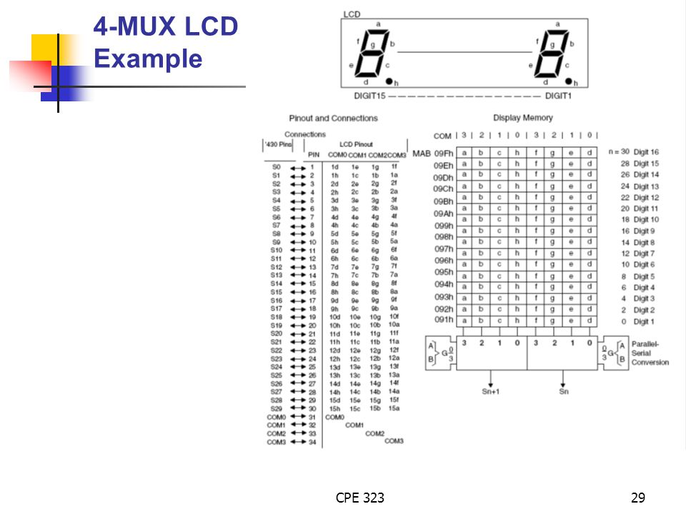 4-MUX LCD Example CPE 323