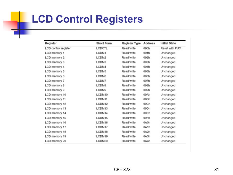 LCD Control Registers CPE 323