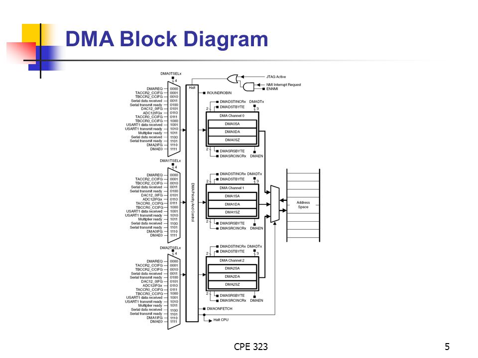 DMA Block Diagram CPE 323 Alex Milenkovich