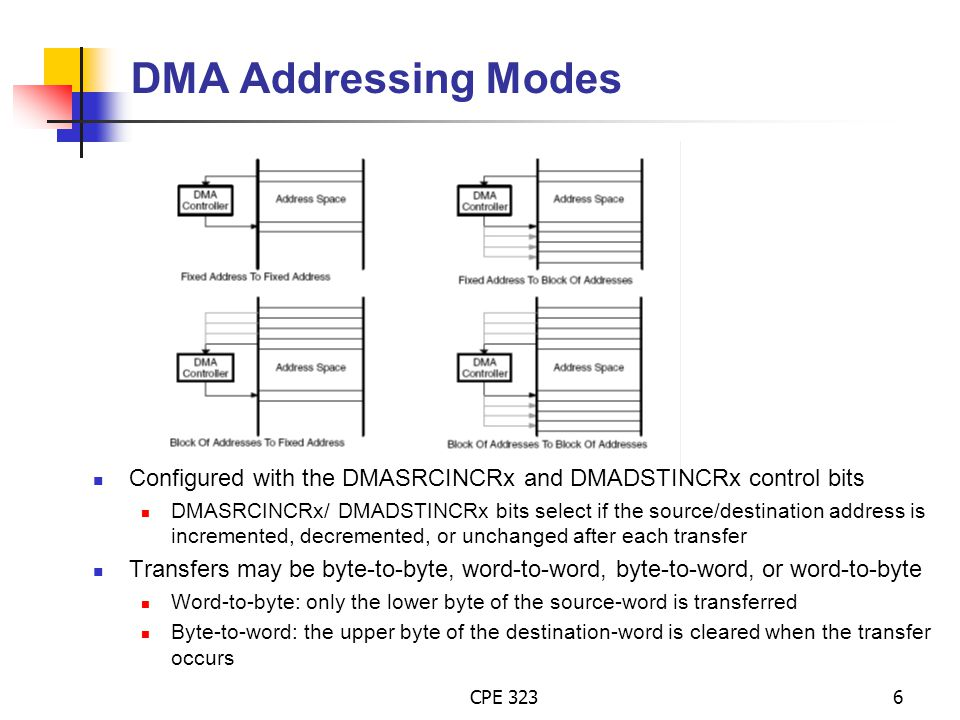 DMA Addressing Modes Configured with the DMASRCINCRx and DMADSTINCRx control bits.