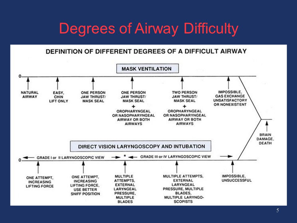 Degrees of Airway Difficulty