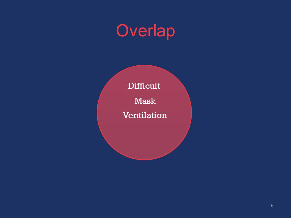 Difficult Mask Ventilation