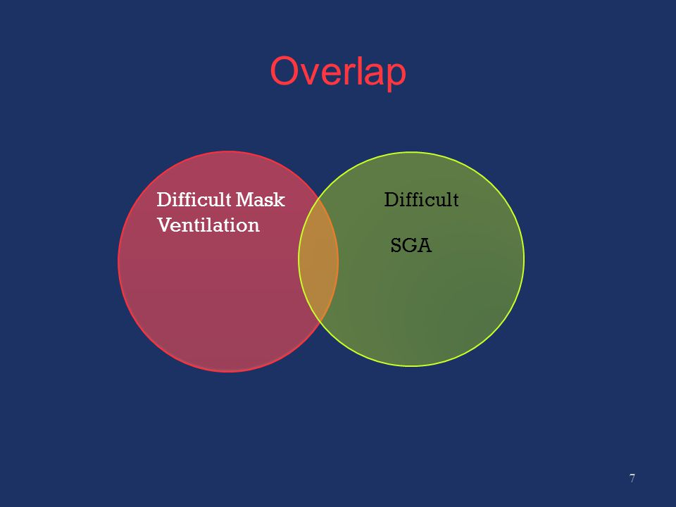 Overlap Difficult Mask Ventilation Difficult SGA