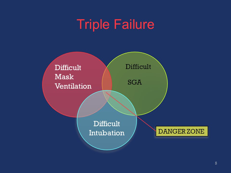 Triple Failure Difficult Mask Ventilation Difficult Intubation