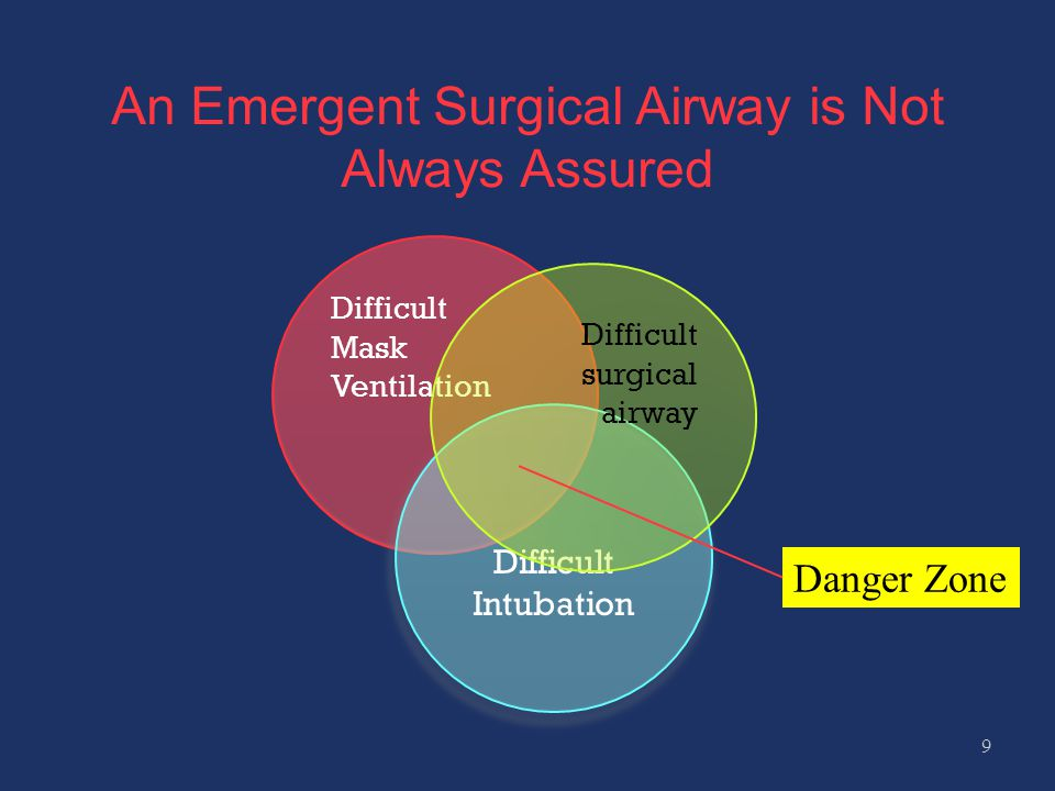An Emergent Surgical Airway is Not Always Assured