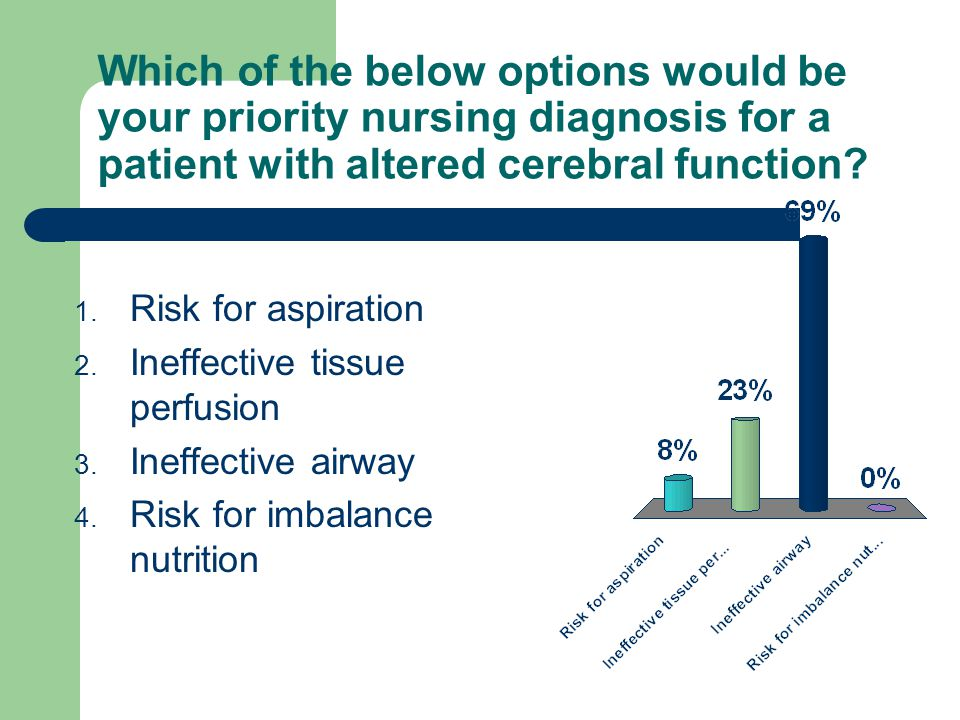 Which of the below options would be your priority nursing diagnosis for a patient with altered cerebral function