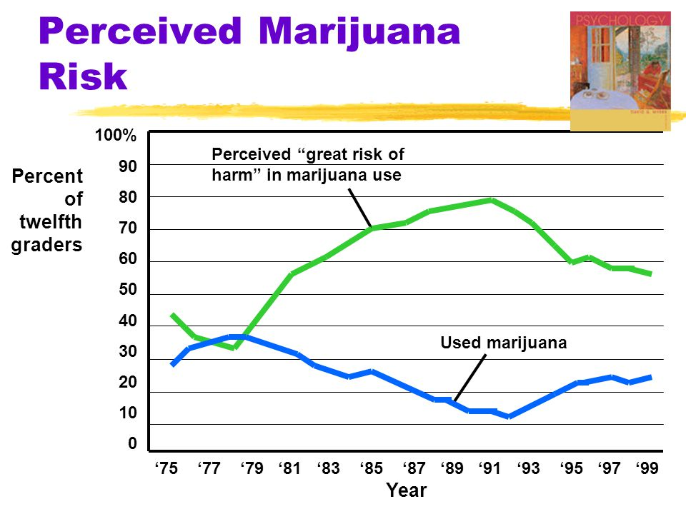 Perceived Marijuana Risk