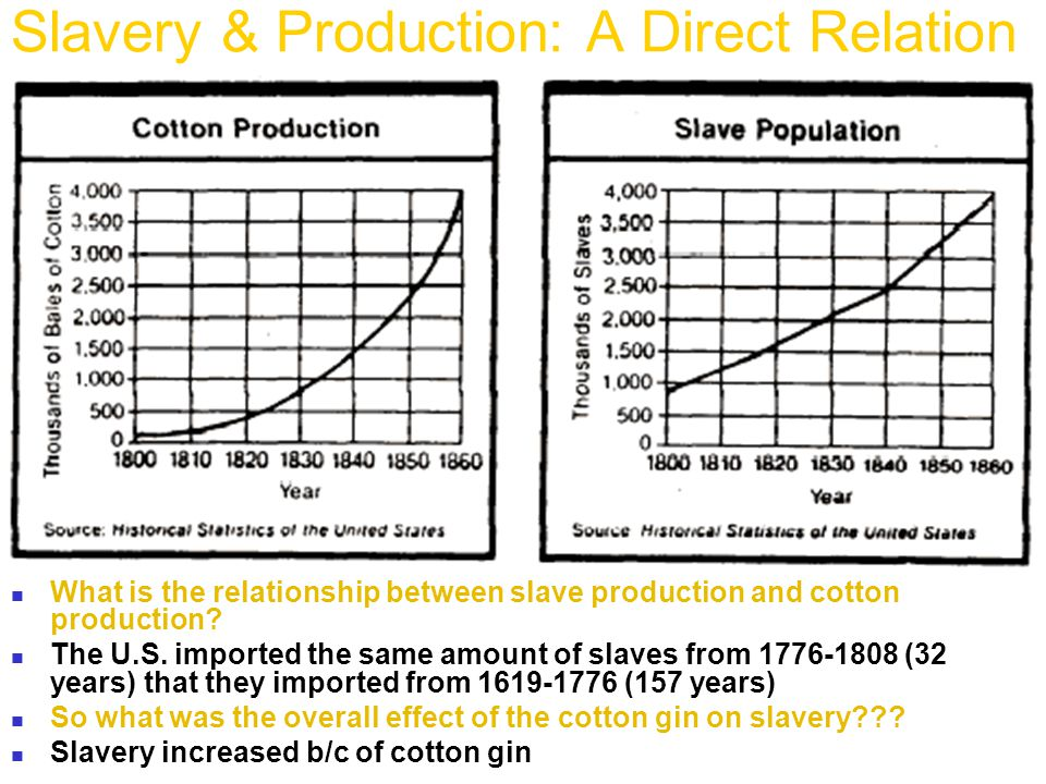 Slavery & Production: A Direct Relation