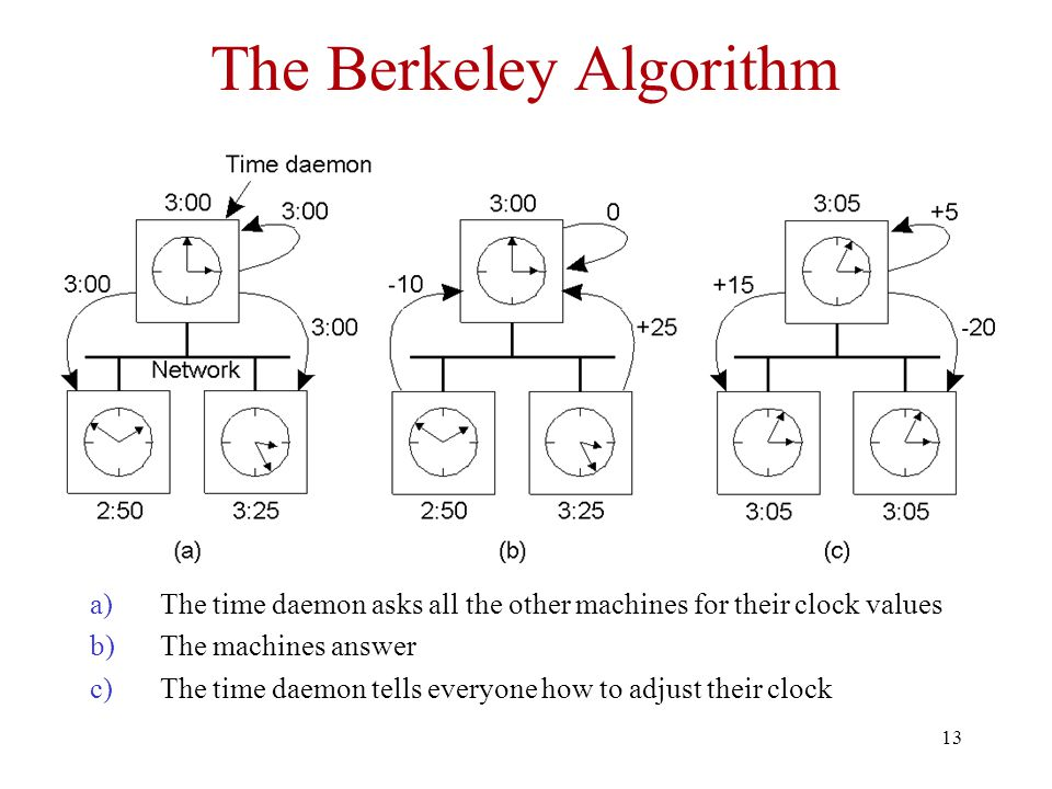 The Berkeley Algorithm