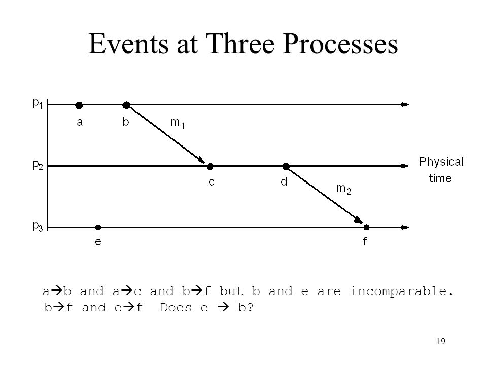 Events at Three Processes