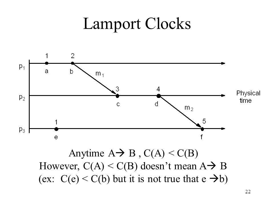 Lamport Clocks Anytime A B , C(A) < C(B)