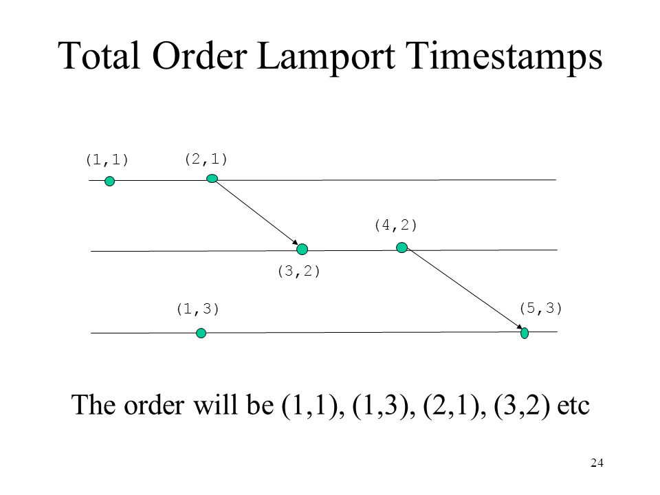 Total Order Lamport Timestamps